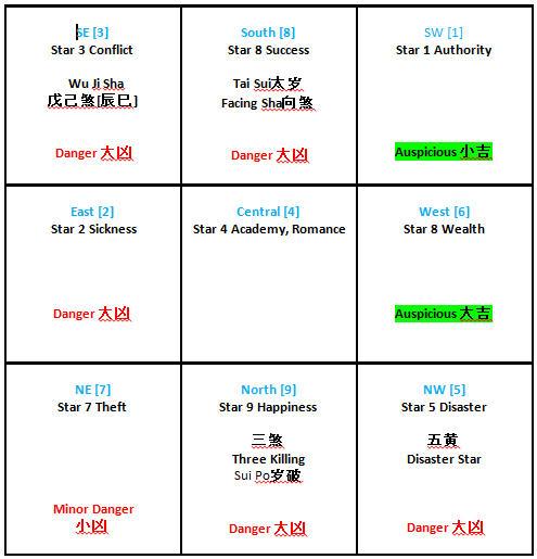 2014 Feng Shui Flying Star Chart